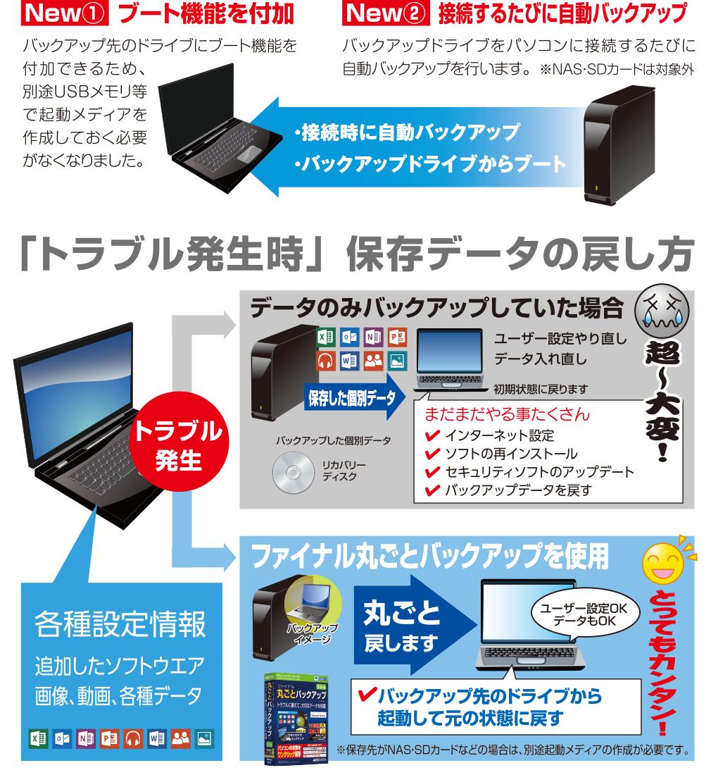 ファイナル丸ごとバックアップV14製品説明