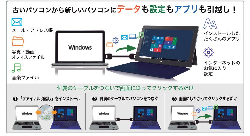 ファイナルパソコン引越し Win10特別版製品説明