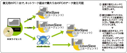 ファイナルデータ8.0 特別ネットワーク版製品説明