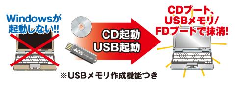 CDブート、USBブートで抹消